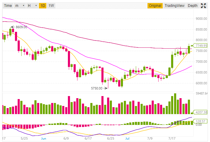 bitcoin price analysis and prediction
