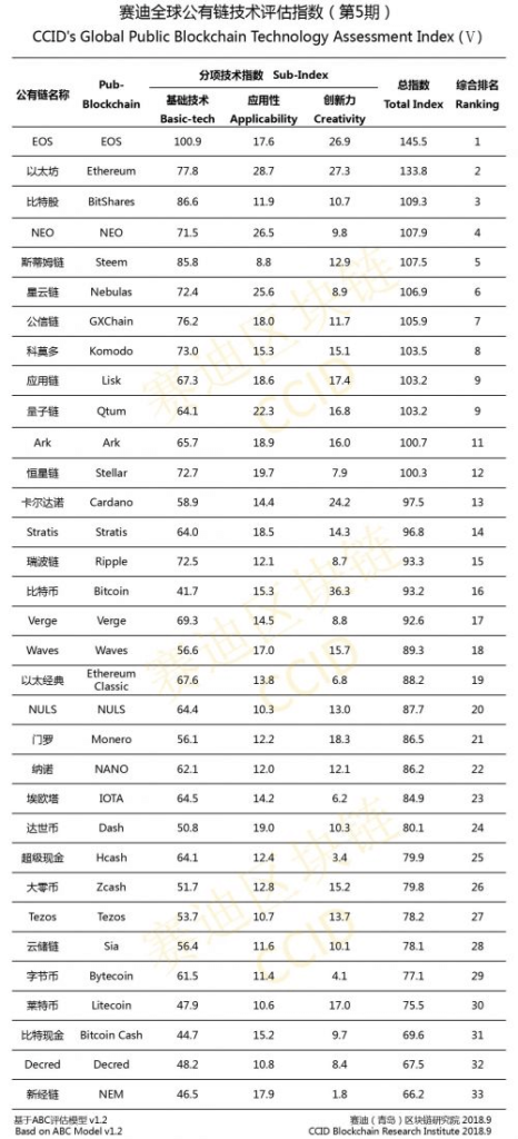The Crypto Ranking List released by China