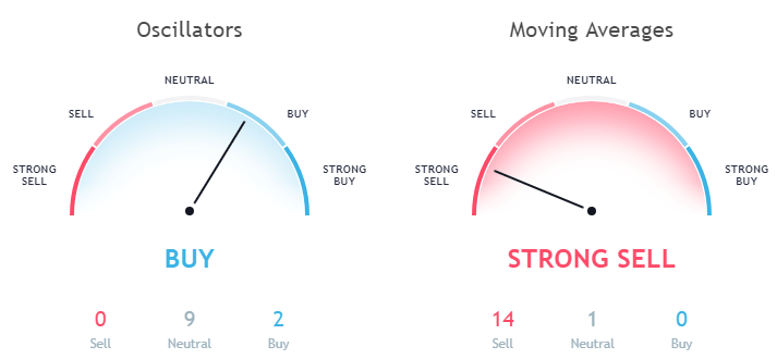 TRON TRX technical analysis as per moving averages and Oscillators September 07th 1-day forecast