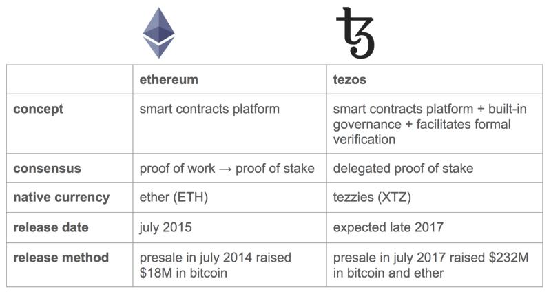 ethereum vs tezos