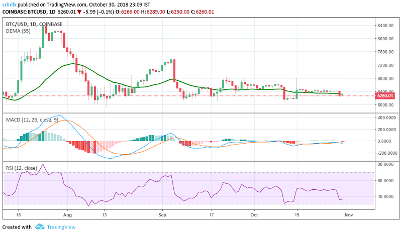 Bitcoin price prediction and technical analysis 30th October 2018