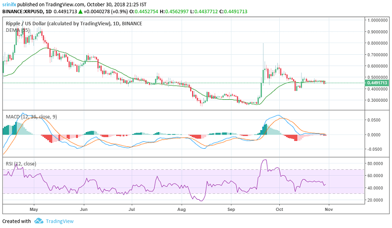 Ripple price prediction and technical analysis 30th October 2018