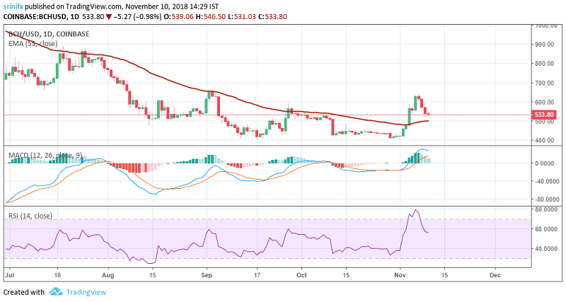 Bitcoin Cash price prediction and technical analysis 10th November 2018
