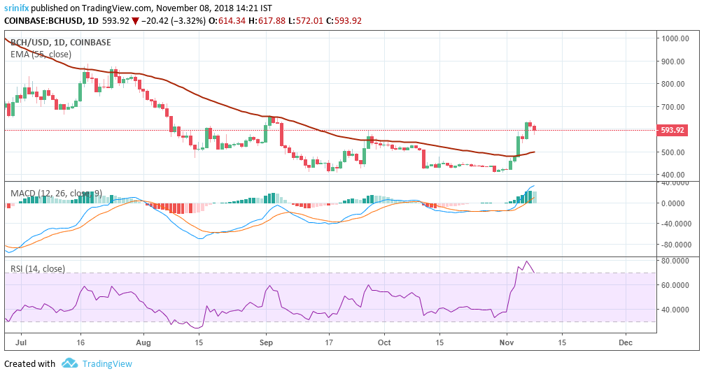 Bitcoin Cash price prediction and technical analysis 8th November 2018