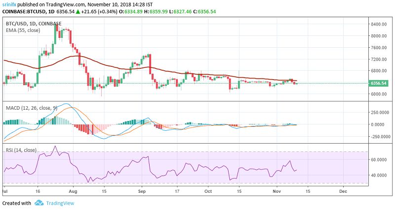 Bitcoin price prediction and technical analysis 10th November 2018