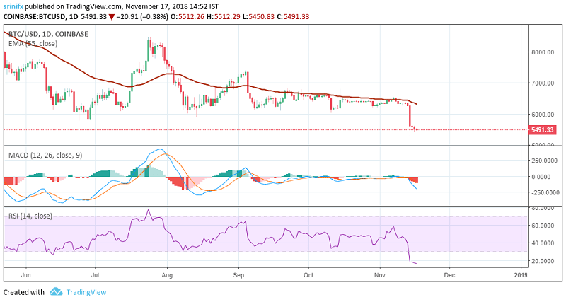 Bitcoin price prediction and technical analysis 17th November 2018