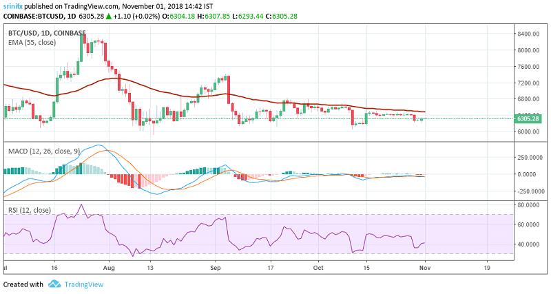Bitcoin price prediction and technical analysis 1st November 2018