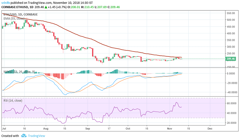 Ethereum price prediction and technical analysis 10th November 2018