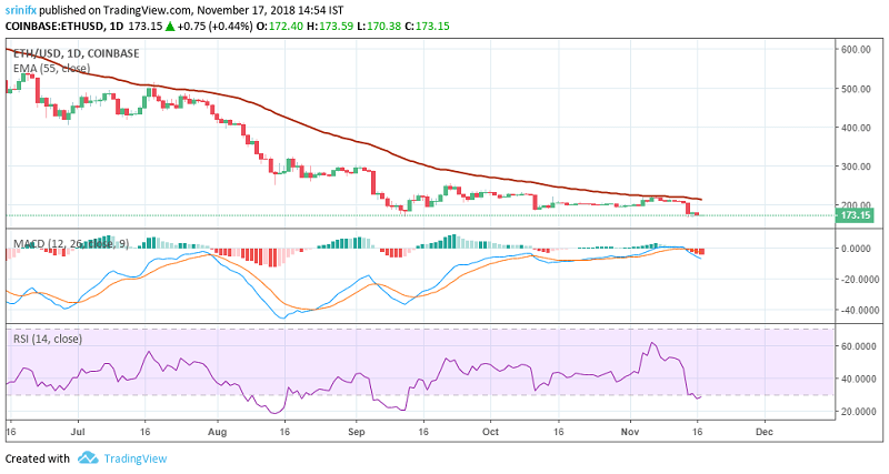 Ethereum price prediction and technical analysis 17th November 2018