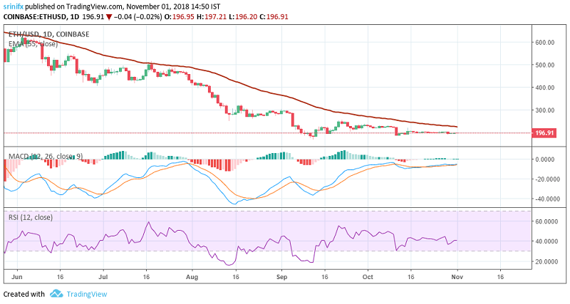Ethereum price prediction and technical analysis 1st November 2018
