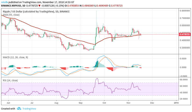 Ripple price prediction and technical analysis 17th November 2018
