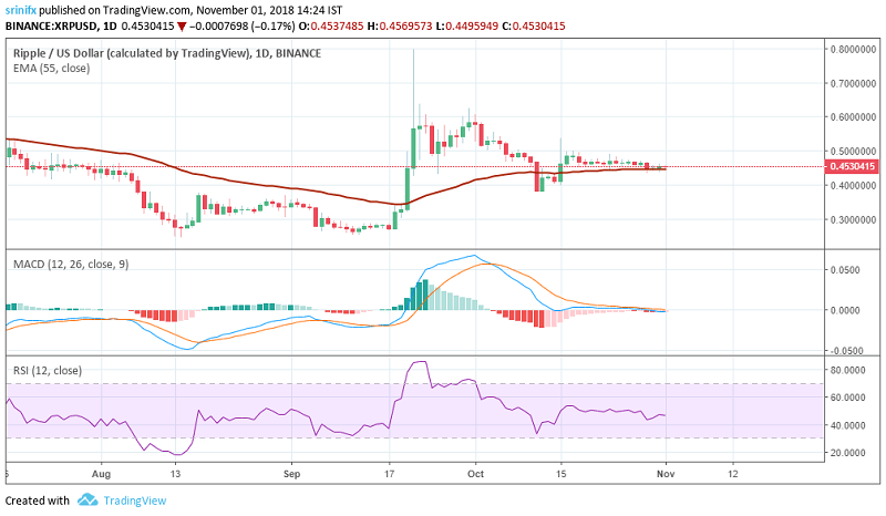 Ripple price prediction and technical analysis 1st November 2018