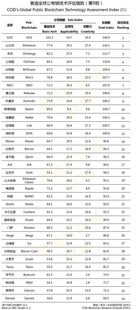 EOS tops China CCID Blockchain Rankings, Ethereum, Ontology follows List