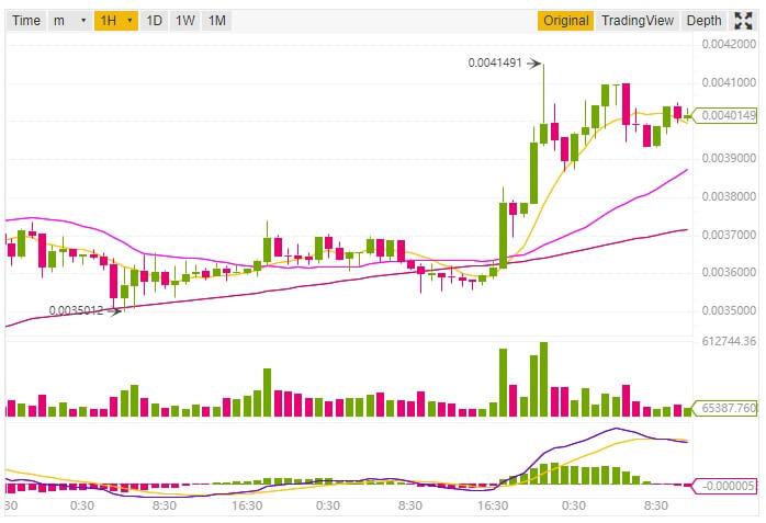 Binance Coin (BNB) Price Chart