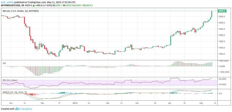 Bitcoin BTC Price Analysis 12th May 2019