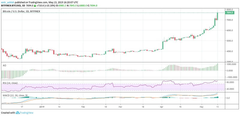Bitcoin BTC Price Analysis