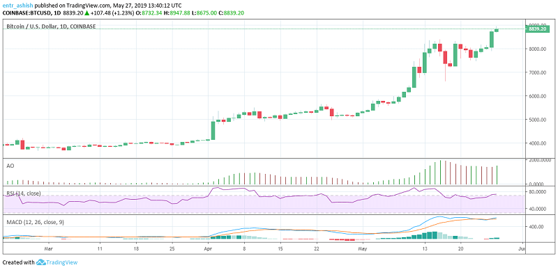 Bitcoin BTC/USD Price analysis