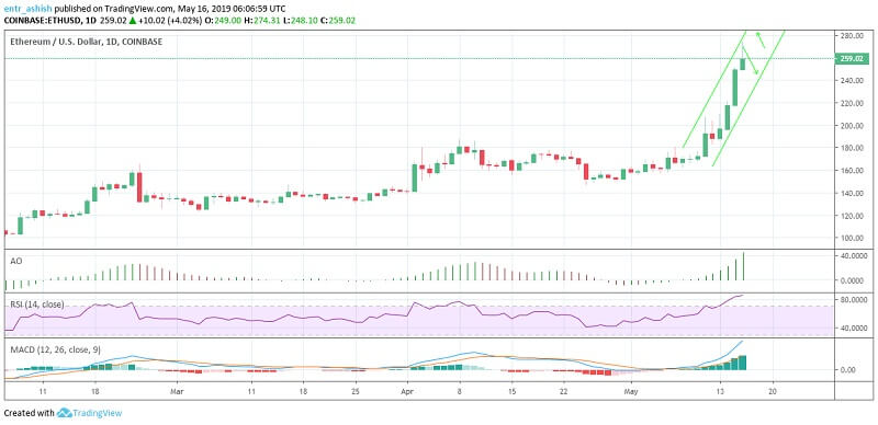 Ethereum ETH Price Analysis 16th May 2019