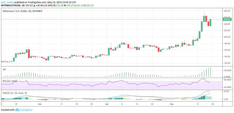 Ethereum ETH Price Analysis 19th May 2019
