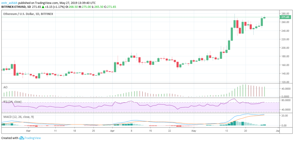 Ethereum ETH/USD Price analysis