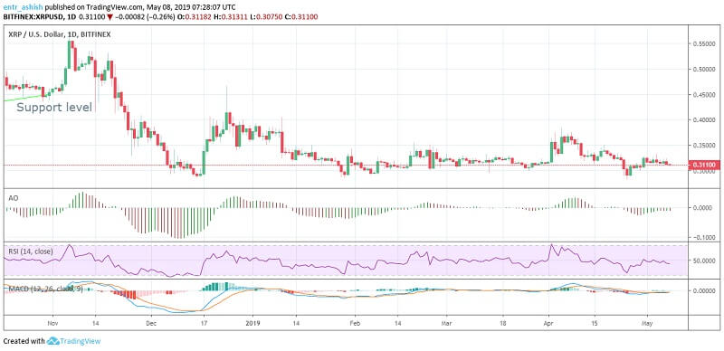 Ripple XRP Price Analysis 06th May 2019