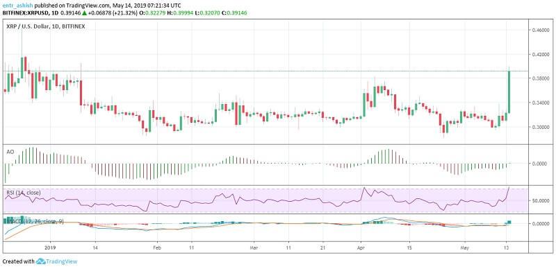 Ripple XRP Price Analysis 14th May 2019