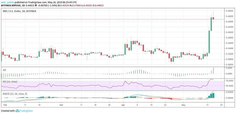 Ripple XRP Price Analysis 16th May 2019