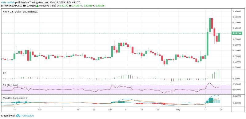 Ripple XRP Price Analysis 19th May 2019