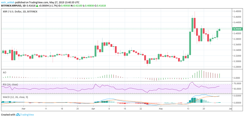 Ripple XRP/USD Price analysis