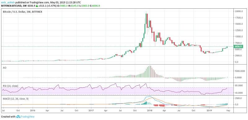 Bitcoin price showing last year bull run
