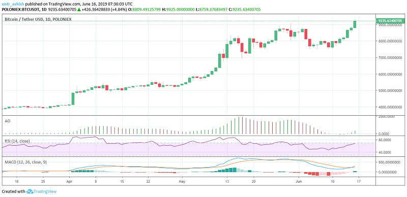 Bitcoin BTC Price Analysis