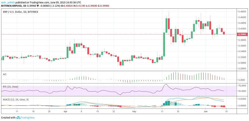 Ripple XRP/USD Price analysis and prediction