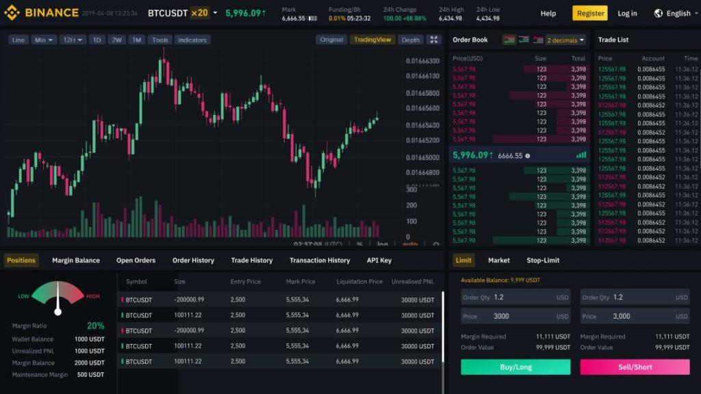 Binnace future trading with 20x leverage