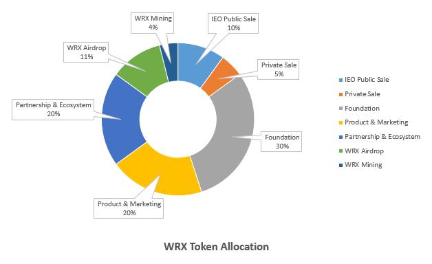 WRX Token allocation