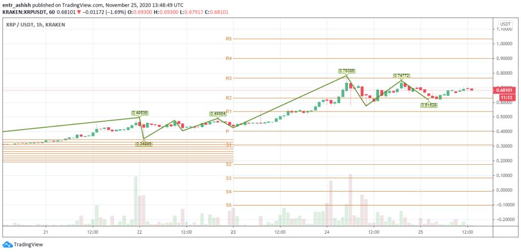 XRP Pivot Points by TradingView